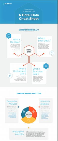 This shapshot detail inforgraphics helps us understand Big data in hotel analyics. Big data is the key to predicting travel shoppers behaviour and the future