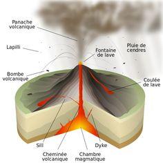 Magma Chamber: large underground pool of liquid rock; under great pressure Volcan Eruption, Underground Pool, Computational Fluid Dynamics, Volcanic Ash, Under The Surface, Equador, Distinguish Between, Stromboli, Iceland