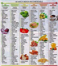 #alcalinizantes #acidificantes #dieta