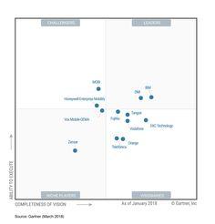 2014 Gartner Magic Quadrant for Enterprise Network