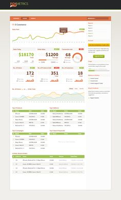 Sales data dashboard by Fox Metrics