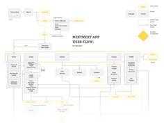 App User flow map content experience ux ui user wireframe next evaluation mobile app map flow Web Design, Sitemap Design, Graphic Design, User Flow Diagram, Process Flow Diagram, App Wireframe, Wireframe Design, Dashboard Design, Experience Map