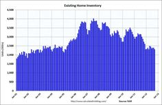 US Home Inventory continues to decline.