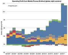 OEM operating profits