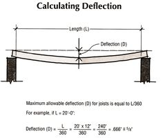 deflection of beams | LeCrane Chronicle: How Much Can I Pick Up With My Crane?