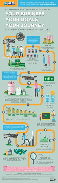 For the #women #business owners #infographic