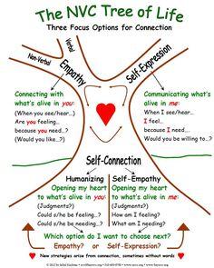 Counseling - Non violent Communication Tree of Life - Marshall B. Coping Skills, Social Skills, Life Skills, Life Lessons, Nonviolent Communication, Communication Skills, Communication Images, Communication Activities, Leadership