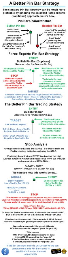#ForexUseful - The standard Pin Bar Strategy can be much more profitable by ignoring the so called Forex experts (traditional) approach, here's how…