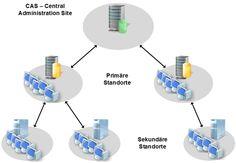 SCCM 2012 Hierarchie Modell - Übersicht - http://www.hanrath.de/sccm-2012-hierarchie-model-uebersicht/