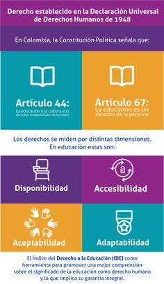 DERECHO A LA EDUCACIÓN | EducaciónEducación Human Rights