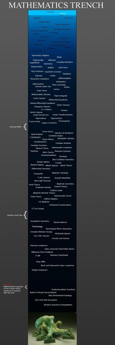 cool guide to the levels of mathematics physik Physics And Mathematics, Modern Physics, Math Formulas, Love Math, Teaching Math, Maths, Calculus, Science And Nature, Math Lessons