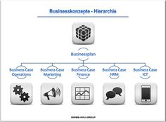 businessplan-online.ch - Businessplan Hierarchie
