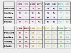 the functions of each personality type