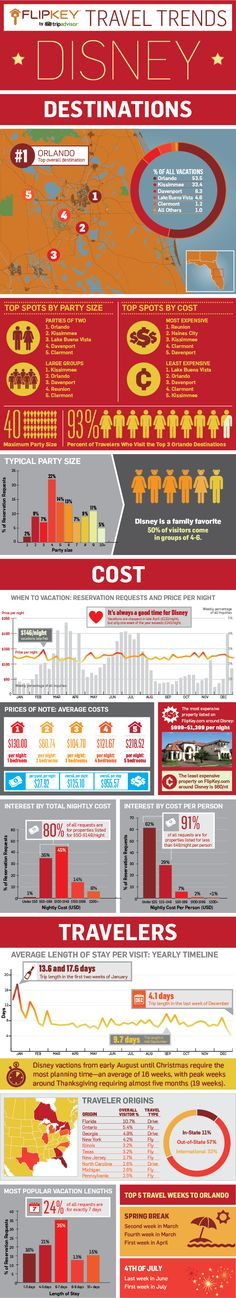 Info Graphic: Disney World Travel Trends For Hotels and Visitor Age