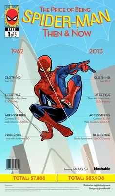 Custo de ser super-heroi ontem e hoje spider-man