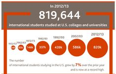 The number of international students in the U.S. reached a record high in 2012–13 with 819,644 foreign students pursuing higher education ac...