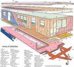 Mobile Home Remodeling on a Shoestring...: Anatomy of mobile homes: