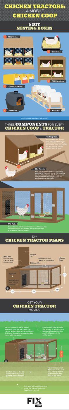 Plan para un tractor de pollo | Fix.com