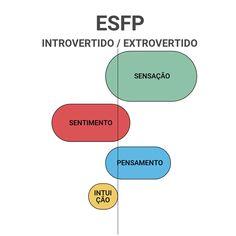 ESFP Intp, Chart, Making Decisions, Feelings, 16 Personalities