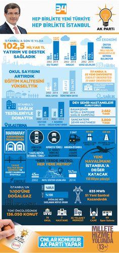 Ak Parti İstanbul İcraatları.