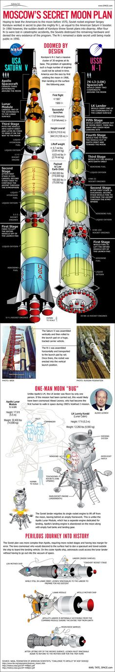 While the Soviet Union may not have reached the Moon back at the height of the Cold War, they were certainly working on it. Here, meet the the brainchild of engineer Sergey Korolyov. The rocket and its four failed launches remained a state secret for Cosmos, Nasa, Programa Apollo, Space Race, Ex Machina, Space And Astronomy, Space Program, Space Station, Space Shuttle
