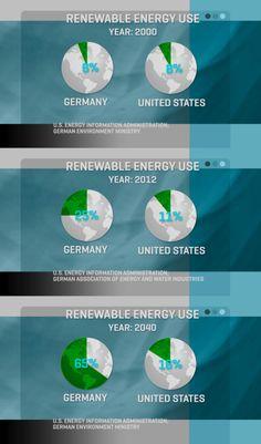 Will Germany banish fossil fuels before the U.S.? #USpoli #Gernanypoli #Energy
