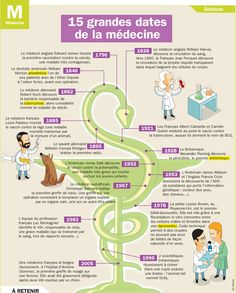 15 grandes dates de la médecine Ap French, French History, Learn French, Study French, French Teacher, Teaching French, Science For Kids, Science And Nature, Human Body Science