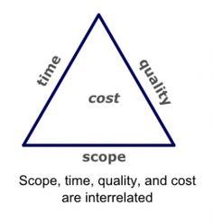 This article won't deal with how time, scope, quality and costs are defined, estimated, monitored, and controlled. Rather it's about their mutual interrelation and how they affect each other. In project management theory that's commonly known as project management triangle.