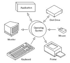 operating system - a set of programs that coordinate all the activities among other computer hardware.