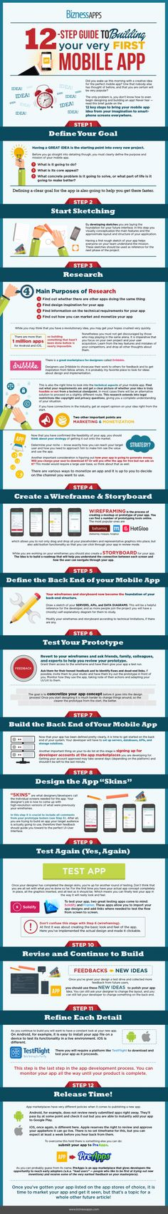 How to Build a Mobile App for Your Business in 12 Easy Steps (Infographic) | Inc.com