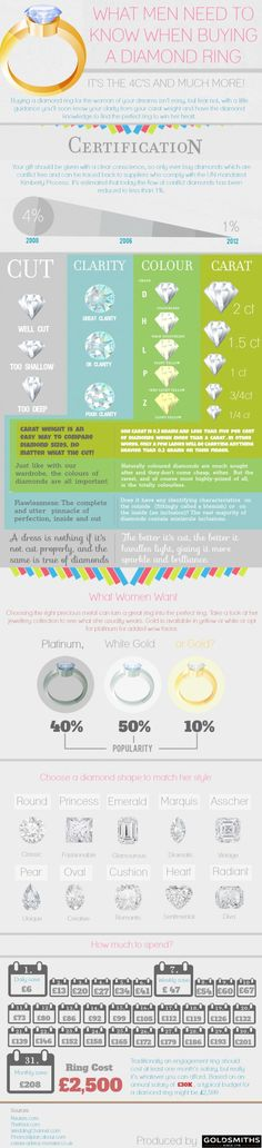 What Men need to know when Buying Diamond Ring for Women? #infographic #love #romance