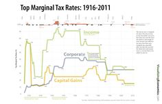 Due to popular demand, I have updated my 2010 graph on top marginal tax rates. In addition, during this year's tax season, I will be selling copies of my Top Marginal Tax Rates graph as a tabloid size poster. Corporate Tax Rate, Self Fulfilling Prophecy, Capital Gains Tax, Robert Reich, Us Tax, Charts And Graphs, Income Tax, Poster On, Data Visualization