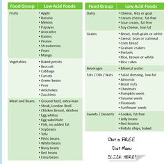 The 3 Week T Low Acid Foods Chart Helpful For People With Reflux Is A Revolutionary New System That Not Only Guarantees