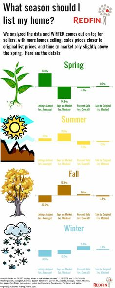 What is the best time of the year to sell a house? Real estate infographic