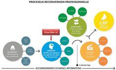 Processus reconversion professionnelle