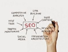 Does Social Media Replace SEO Services?