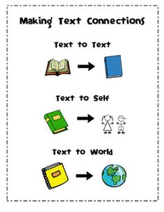 text to self, text to world, text to text connection posters