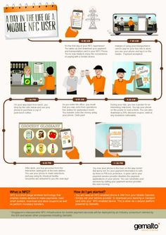 Gemalto: A day in the life of a mobile NFC user The Life, Infographics, Day, Innovation, Tech, Infographic, Info Graphics, Technology, Visual Schedules