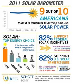 9 in 10 Americans Want More Solar, 8 in 10 Support Federal Solar Incentives