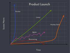 A Product Launch is Like?