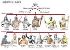 Resultado de imagen de mitologia griega