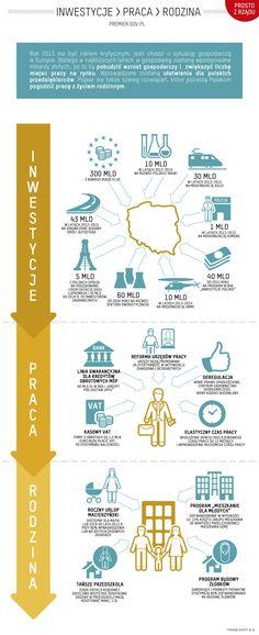 Infografika - rok 2013 w PL.