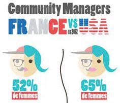 """Résultat de recherche d'images pour """"community manager"""""""