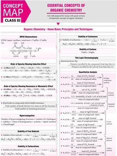 Concepts of Chemistry - - Chemistry Class 11, Chemistry Basics, Chemistry Help, Study Chemistry, Chemistry Classroom, Chemistry Lessons, Chemistry Notes, Physical Chemistry, Teaching Chemistry