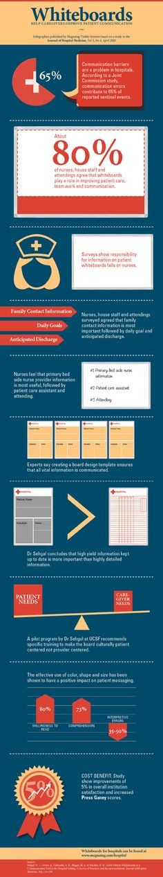 Infographic on how Whiteboards improve patient satisfaction scores and reduces communication barriers.