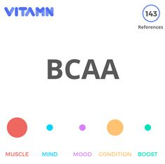 #BCAA (Branched Chain Amino Acids) refers to three amino acids: Leucine Isoleucine and Valine. BCAA supplementation for people with low dietary #protein intake can promote #muscle protein synthesis and increase #musclegrowth over time. It can also be used to prevent #fatigue in athletes. BCAAs are important to ingest on a daily basis but many protein sources such as meat and eggs already provide BCAAS. Supplementation is unnecessary for people with a sufficiently high protein intake. #Gym…