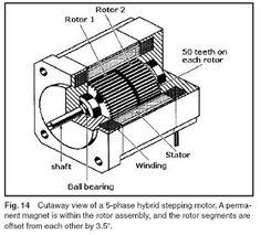 Machine Design: October 2010 Hall Effect, Linear Actuator, Sine Wave, Brush Type, Rare Earth Magnets, Stepper Motor, Machine Design, Control System, October