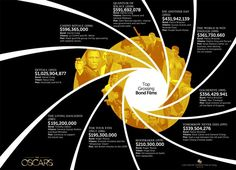 Top Grossing Bond Films | Everything is big in Bond's world: the explosions, the dastardly plots to destroy the world -- even the box office numbers. In this infographic we break down the top grossing Bond films of all time and show you how 007 saved the day, one foiled plot at a time. Which Bond film is your favorite? Be sure to let us know in the comment section below! Also, don't forget to check out Academy Conversations featuring the filmmakers of Skyfall here, and our Bond theme…