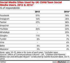 UK Teens Losing Interest in Twitter, Says Study