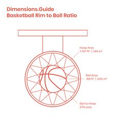 Compared to the clear area of the basketball rim, a regulation basketball is of the size of the opening. Basketball rims have an inner diameter of Basketball Rim, Basketball Backboard, Basketball Coach, Basketball Players, Everyday Objects, Tool Design, Plays, Nba, Basketball